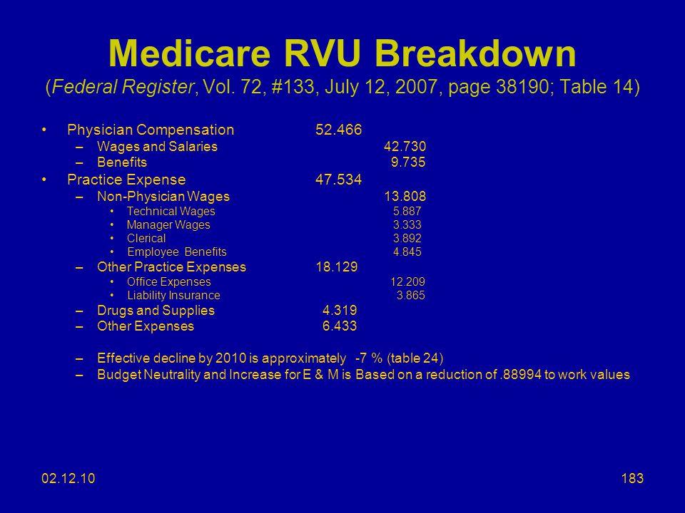 Medicare RVU Breakdown (Federal Register, Vol