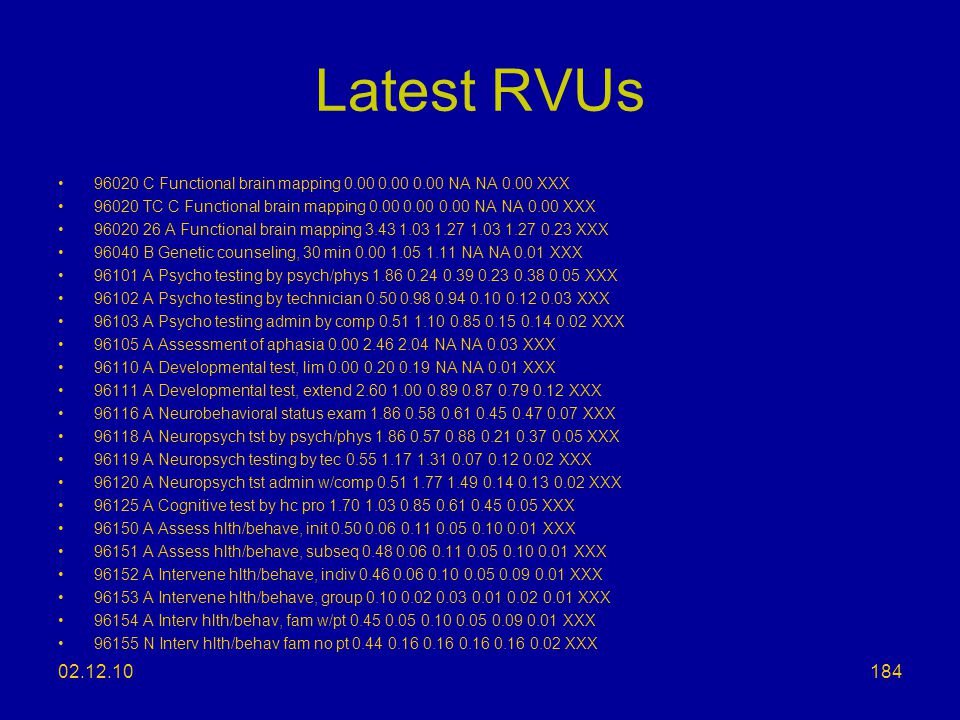 Latest RVUs 96020 C Functional brain mapping 0.00 0.00 0.00 NA NA 0.00 XXX. 96020 TC C Functional brain mapping 0.00 0.00 0.00 NA NA 0.00 XXX.