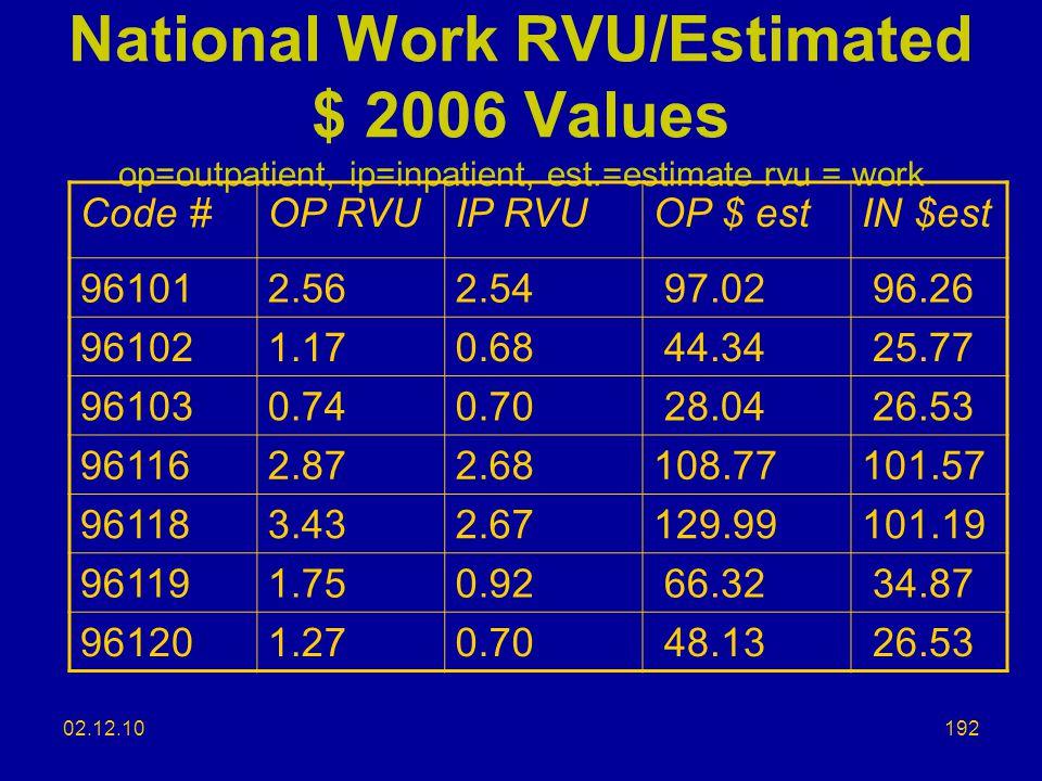 National Work RVU/Estimated $ 2006 Values op=outpatient, ip=inpatient, est.=estimate rvu = work