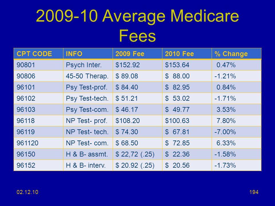 2009-10 Average Medicare Fees