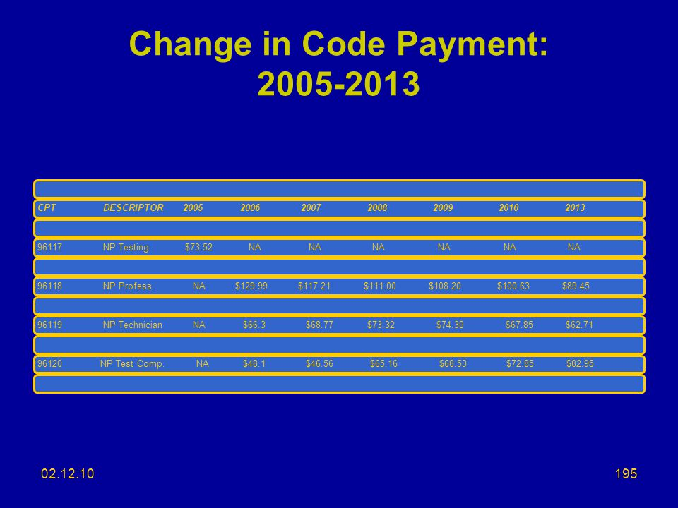 Change in Code Payment: 2005-2013