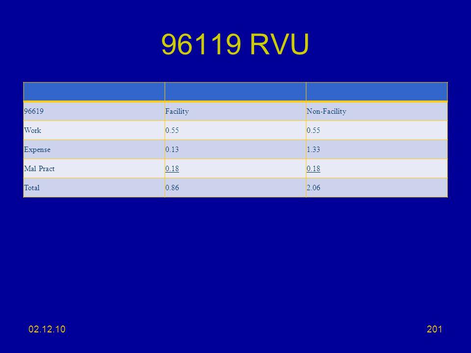 96119 RVU 02.12.10 96619 Facility Non-Facility Work 0.55 Expense 0.13