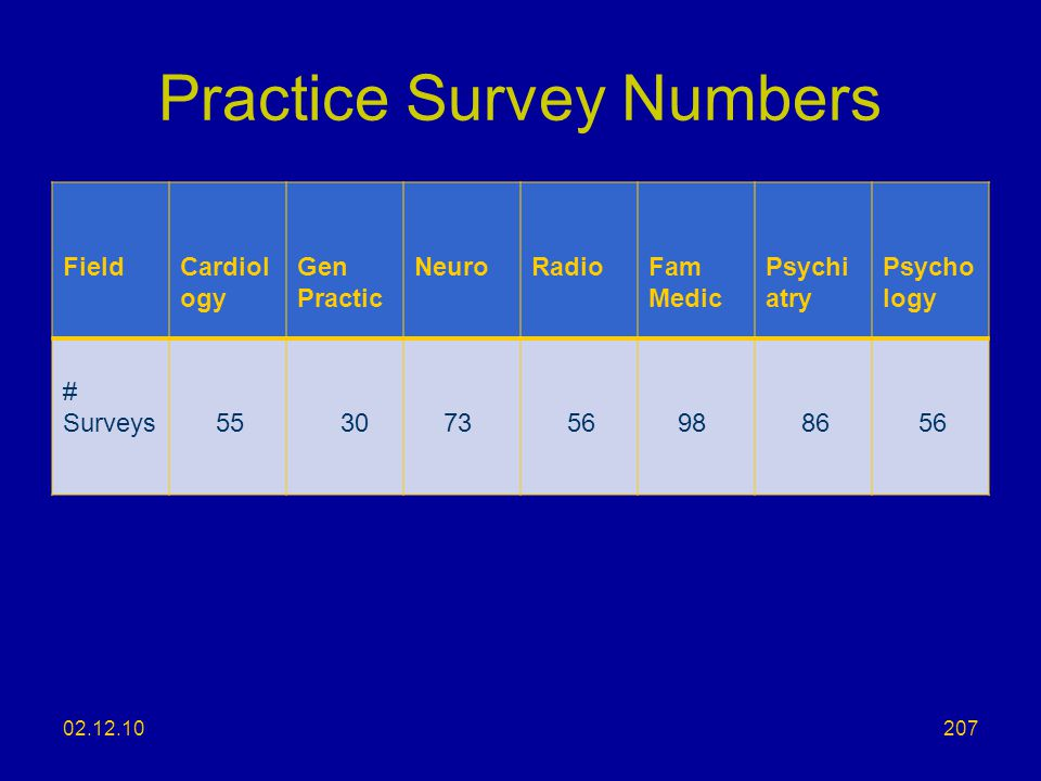 Practice Survey Numbers