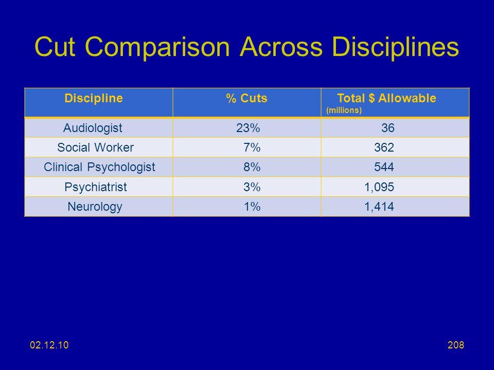 Cut Comparison Across Disciplines