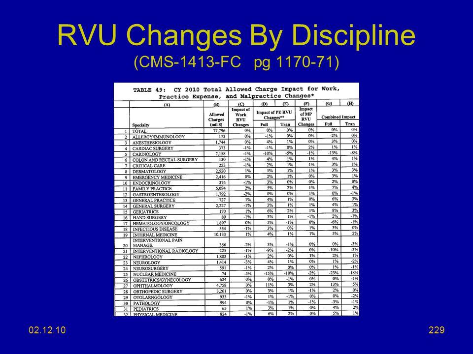RVU Changes By Discipline (CMS-1413-FC pg 1170-71)
