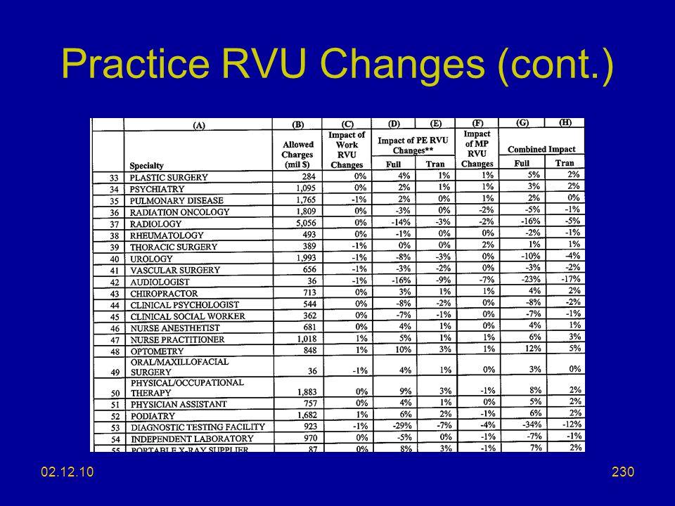 Practice RVU Changes (cont.)