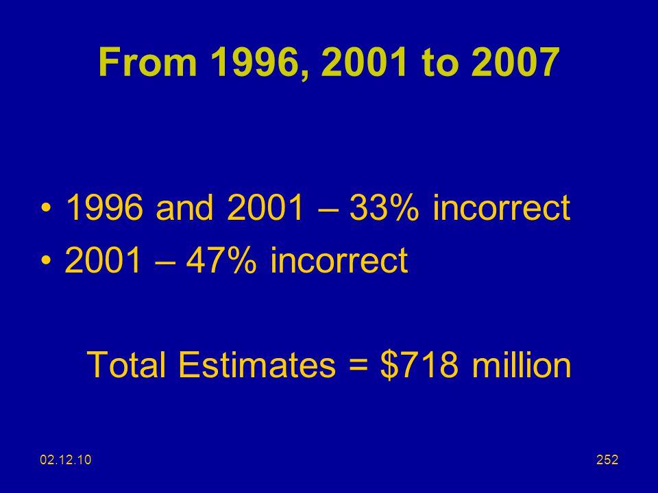 Total Estimates = $718 million