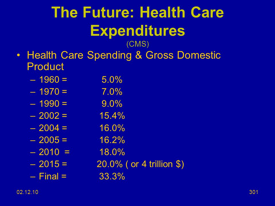 The Future: Health Care Expenditures (CMS)