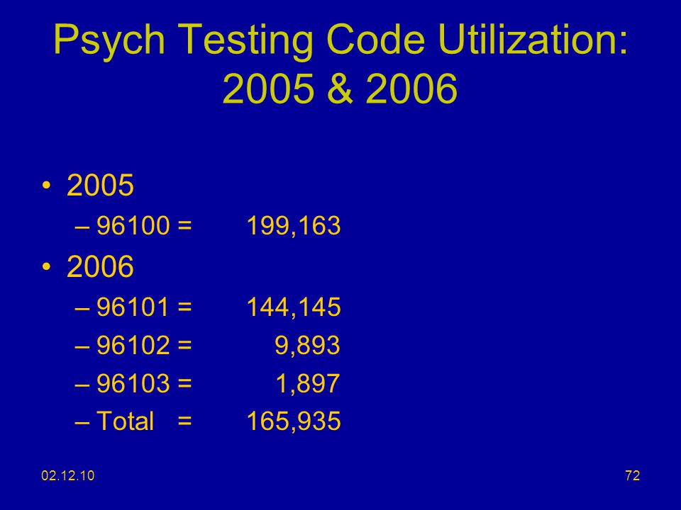 Psych Testing Code Utilization: 2005 & 2006