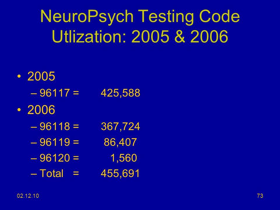 NeuroPsych Testing Code Utlization: 2005 & 2006
