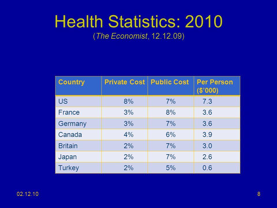 Health Statistics: 2010 (The Economist, 12.12.09)