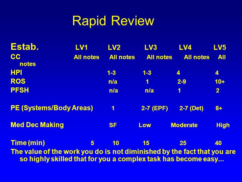 Rapid Review Estab. LV1 LV2 LV3 LV4 LV5