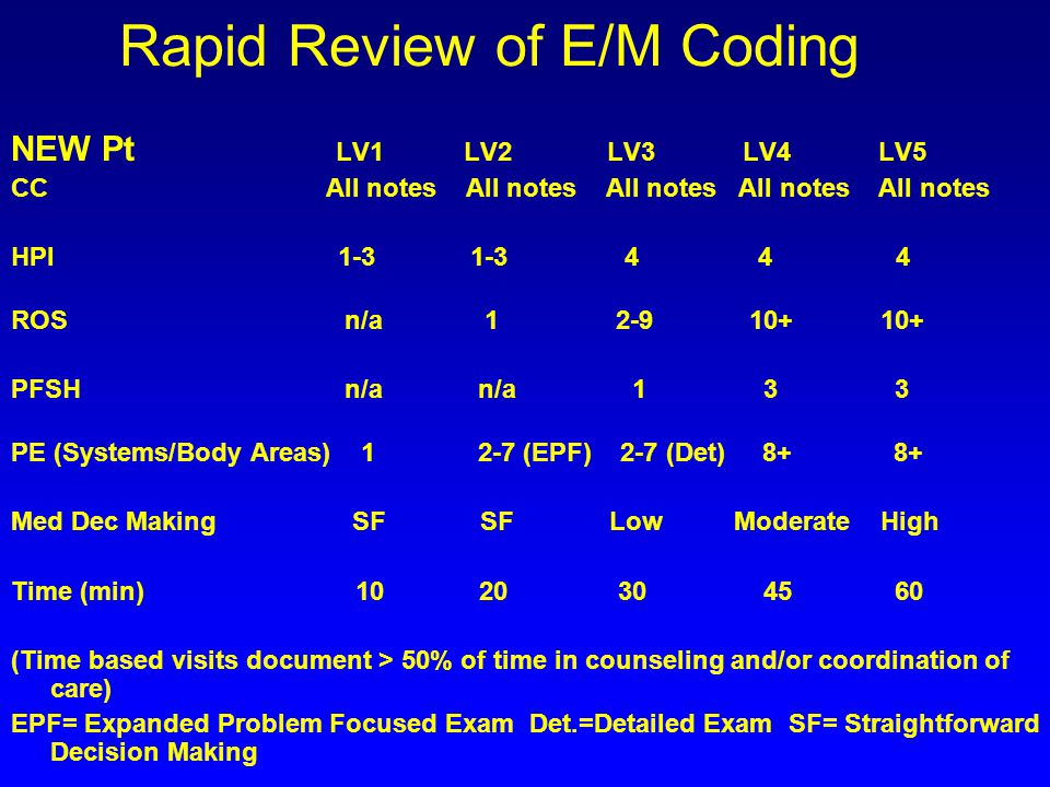 Rapid Review of E/M Coding