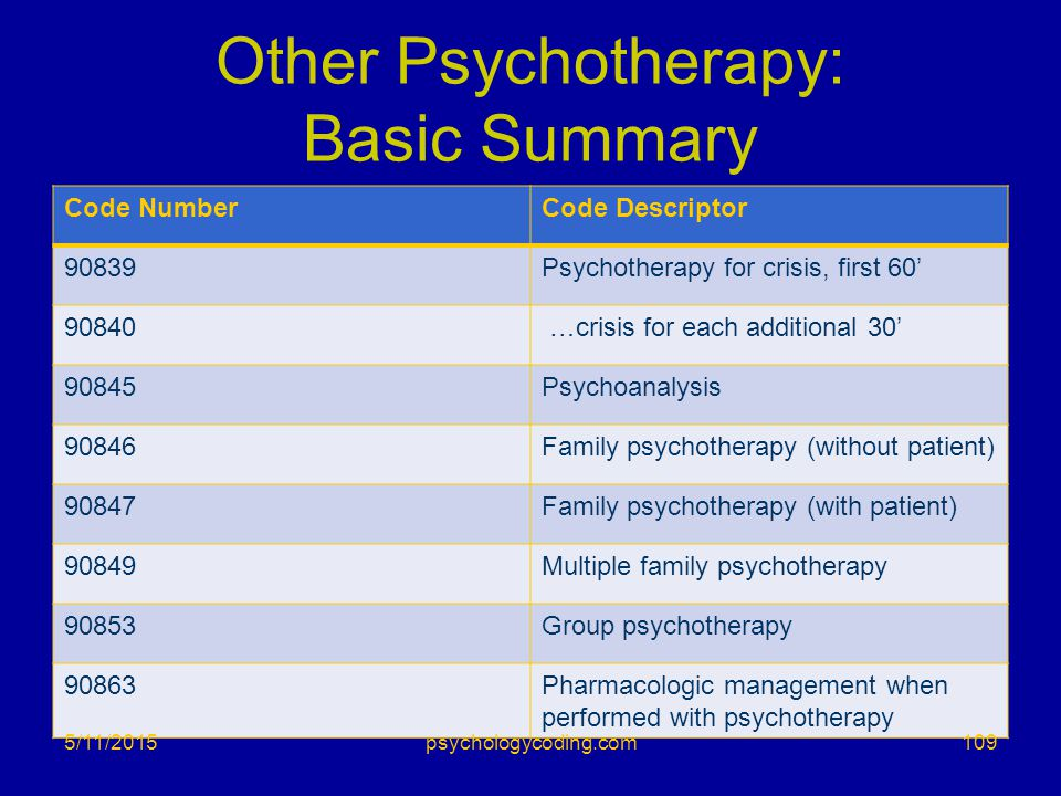 Other Psychotherapy: Basic Summary