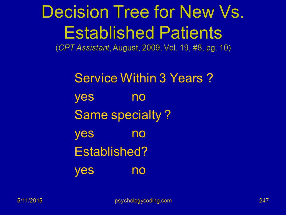Decision Tree for New Vs