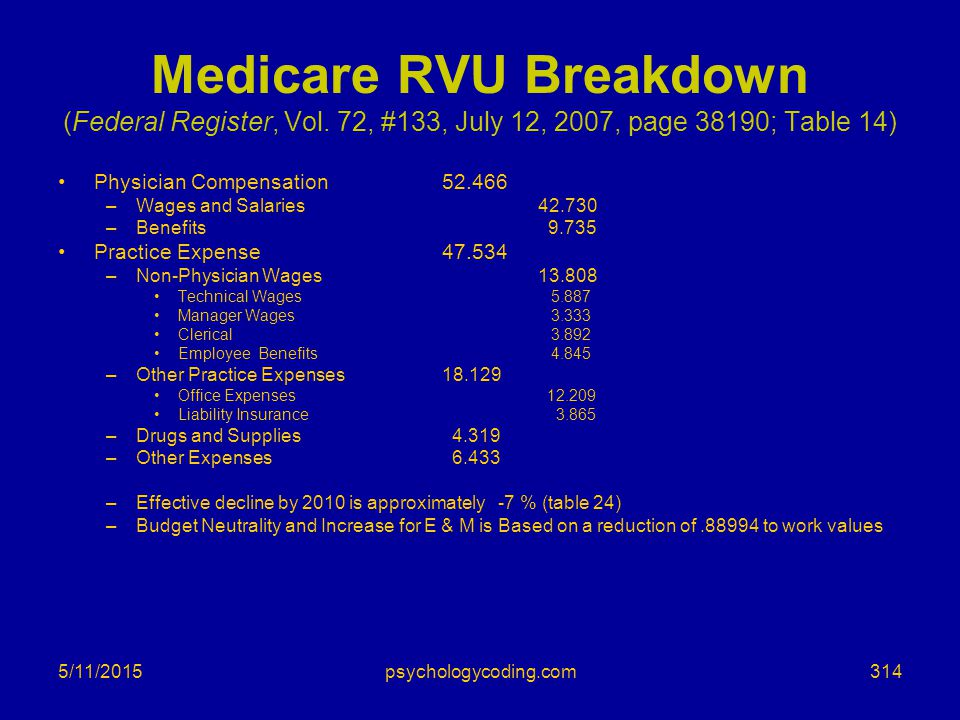 Medicare RVU Breakdown (Federal Register, Vol