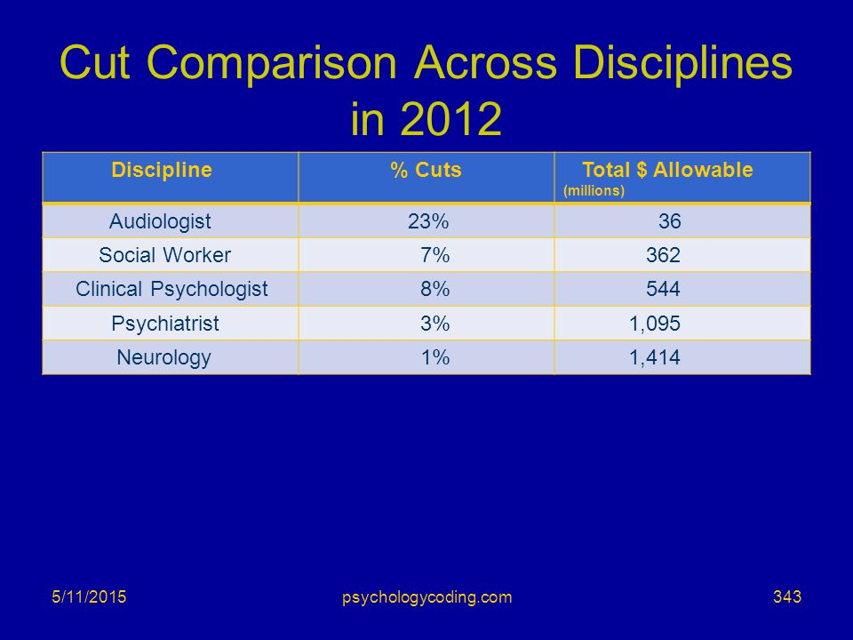 Cut Comparison Across Disciplines in 2012