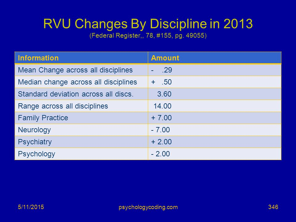 RVU Changes By Discipline in 2013 (Federal Register,, 78, #155, pg
