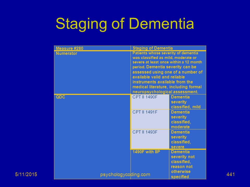 Staging of Dementia 4/15/2017 psychologycoding.com Measure #280