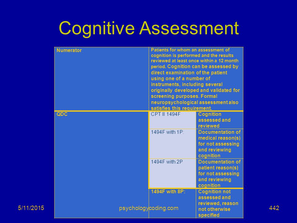 Cognitive Assessment 4/15/2017 psychologycoding.com Numerator QDC
