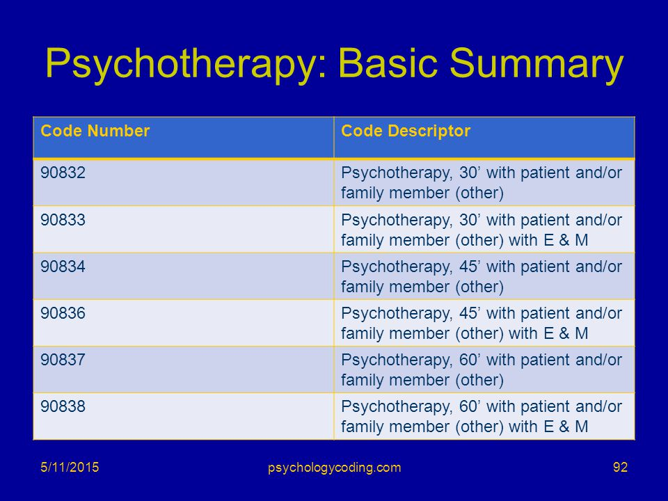Psychotherapy: Basic Summary