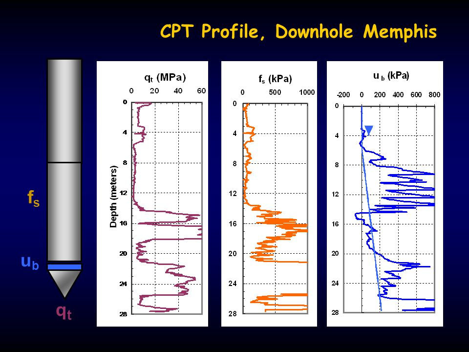 CPT Profile, Downhole Memphis