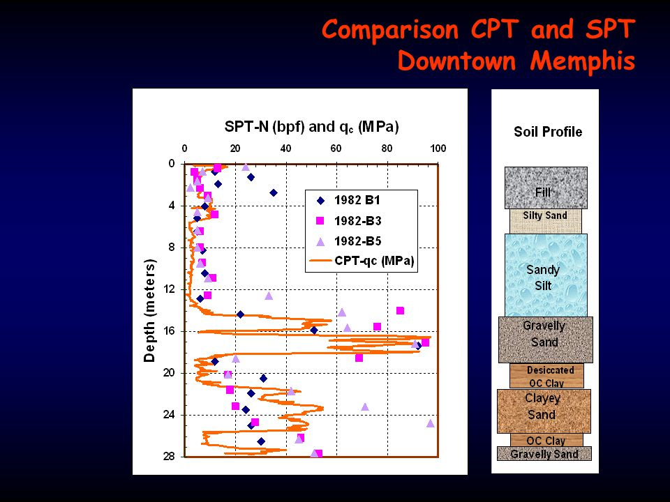 Comparison CPT and SPT Downtown Memphis