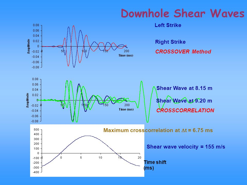 Downhole Shear Waves Left Strike Right Strike CROSSOVER Method
