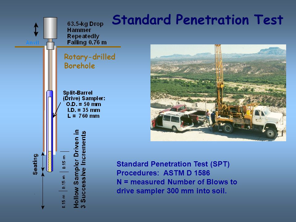 spt texas cone penetration