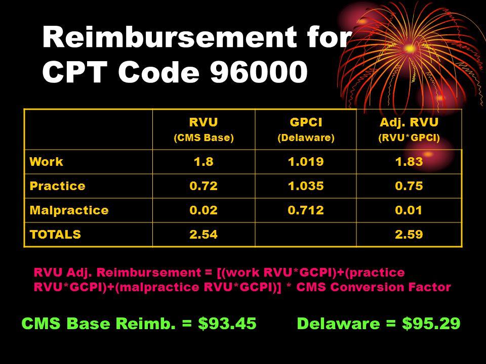 Reimbursement for CPT Code 96000