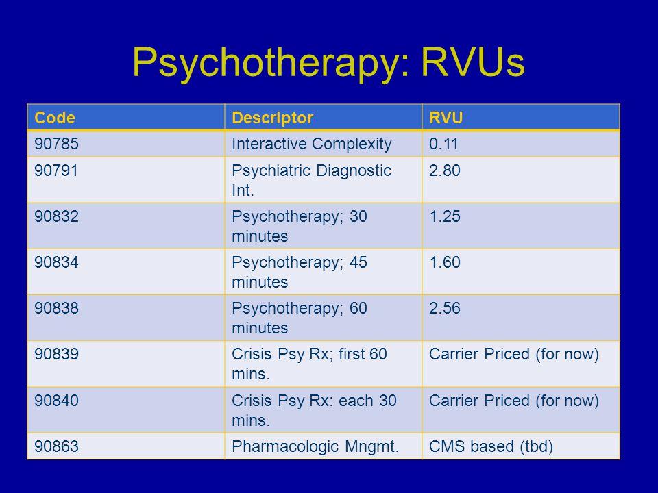 Psychotherapy: RVUs Code Descriptor RVU 90785 Interactive Complexity