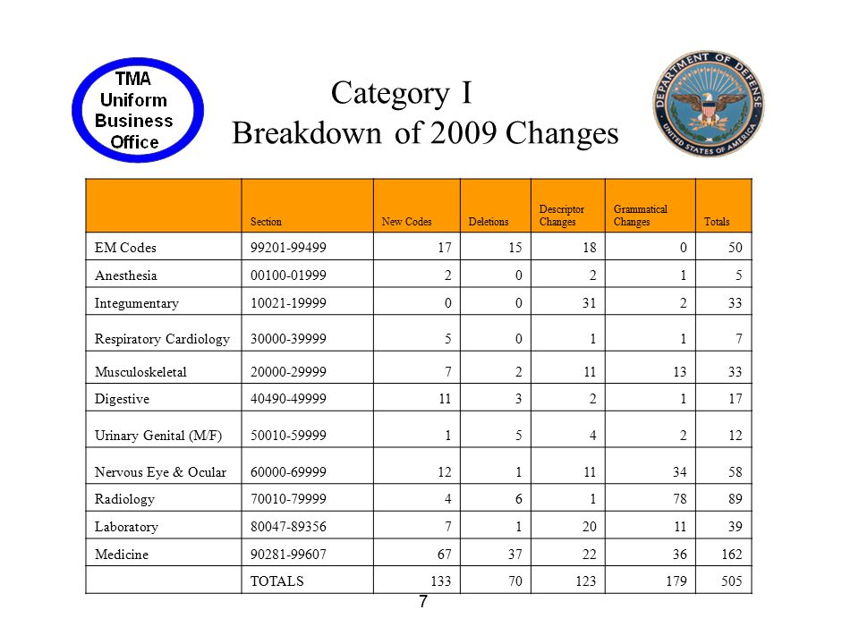 Category I Breakdown of 2009 Changes