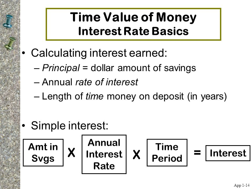 Time Value of Money Interest Rate Basics