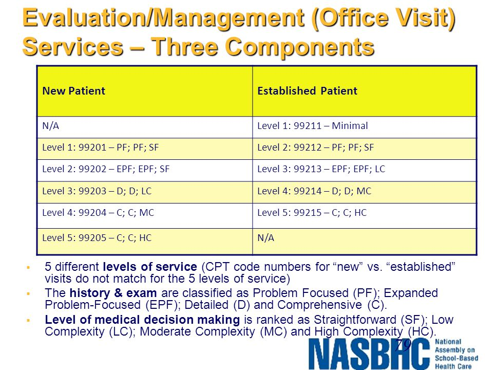 Evaluation/Management (Office Visit) Services – Three Components