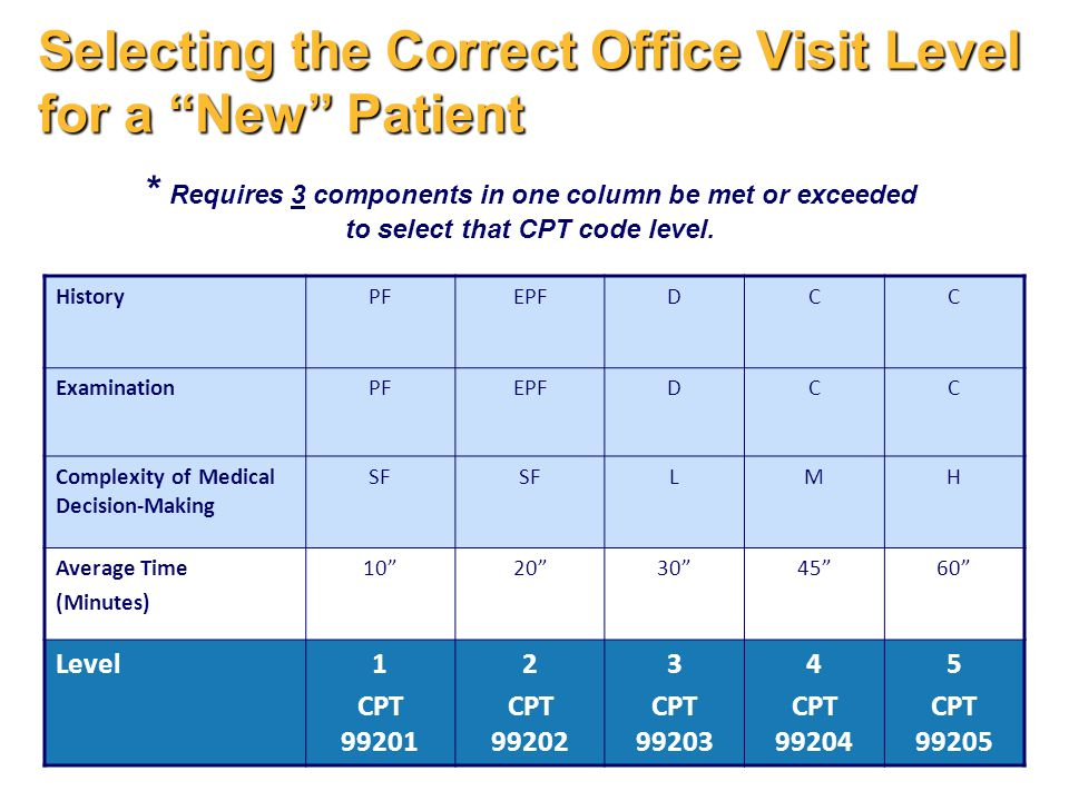 Selecting the Correct Office Visit Level for a New Patient