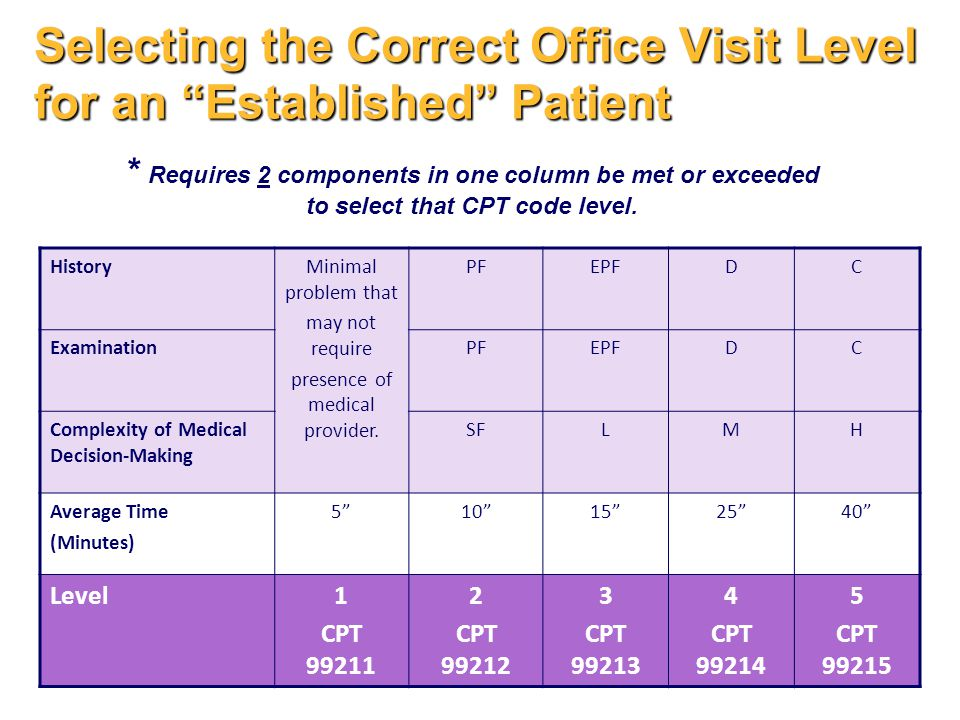 Selecting the Correct Office Visit Level for an Established Patient