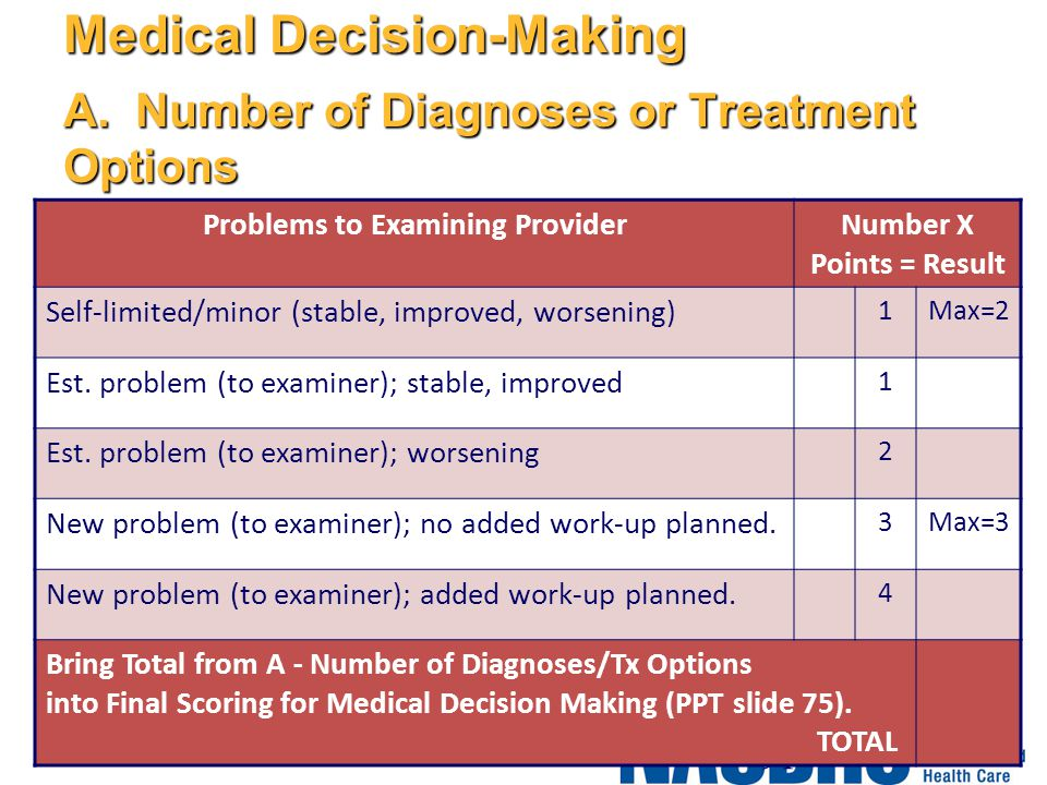 Medical Decision-Making A. Number of Diagnoses or Treatment Options