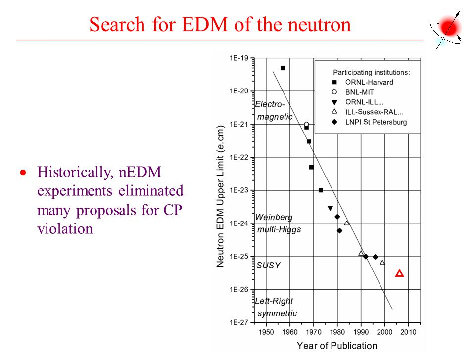 Search for EDM of the neutron