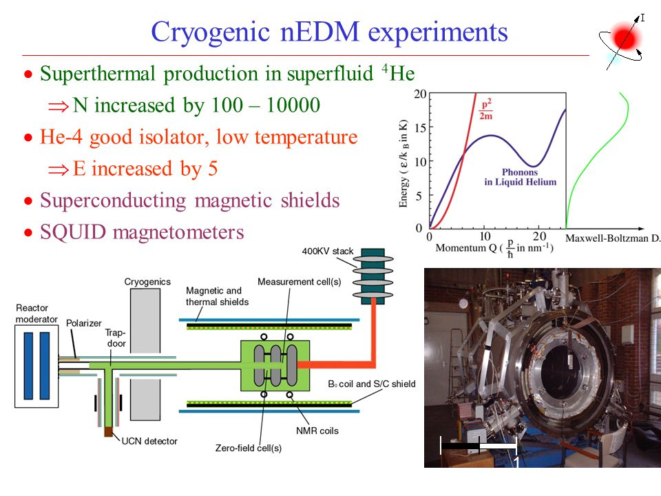 Cryogenic nEDM experiments
