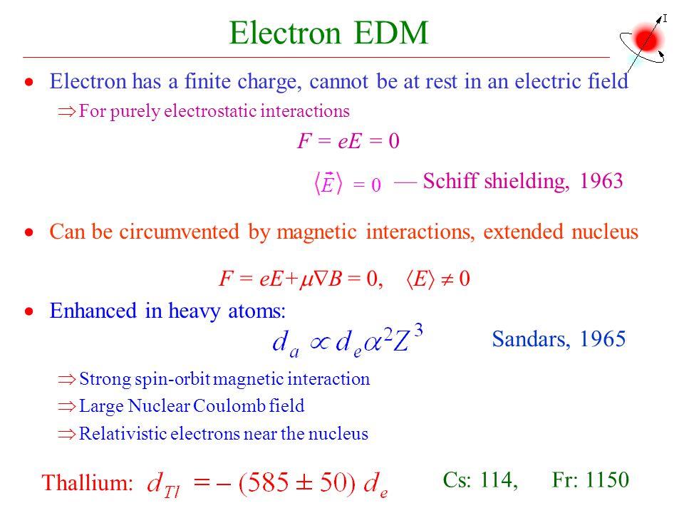 Electron EDM Sandars, 1965 Thallium: