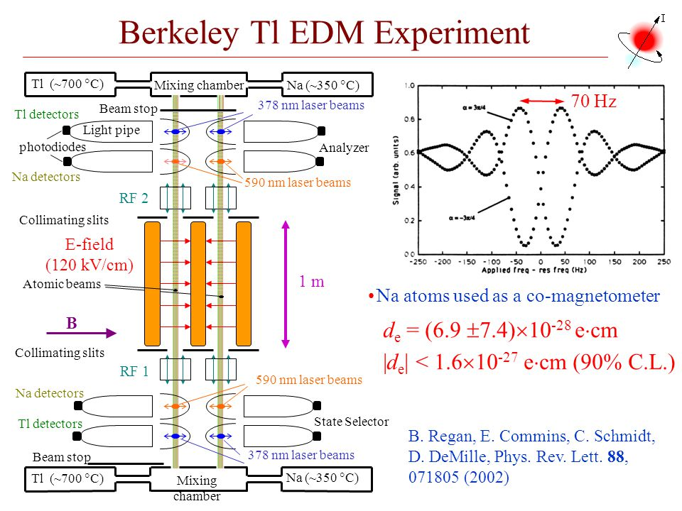 Berkeley Tl EDM Experiment