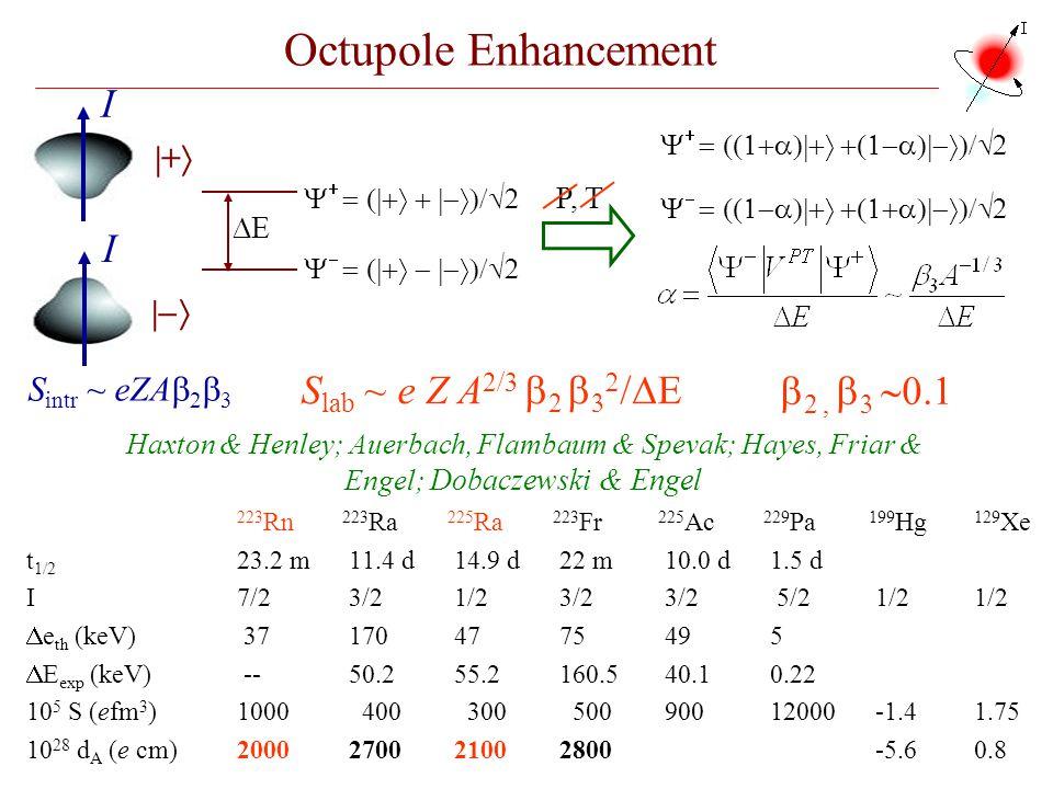 Octupole Enhancement I I Slab ~ e Z A2/3 b2 b32/DE b2 , b3 ~0.1 |+