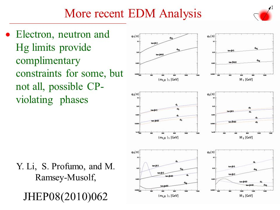 More recent EDM Analysis