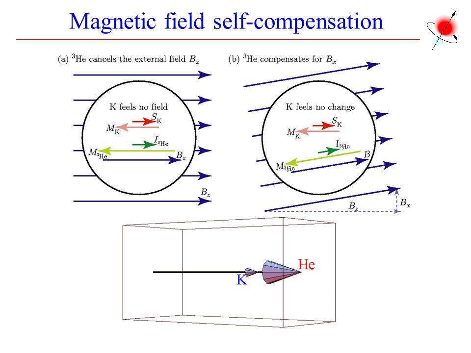 Magnetic field self-compensation