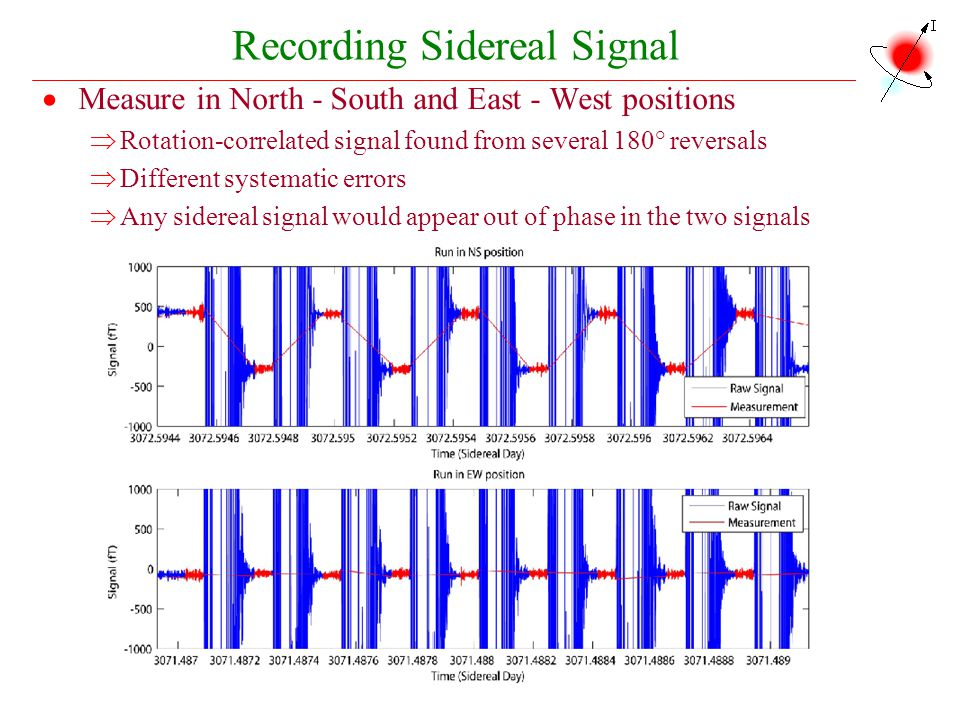 Recording Sidereal Signal