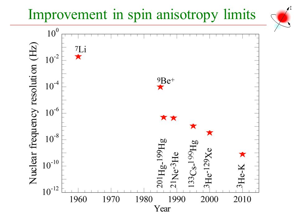 Improvement in spin anisotropy limits