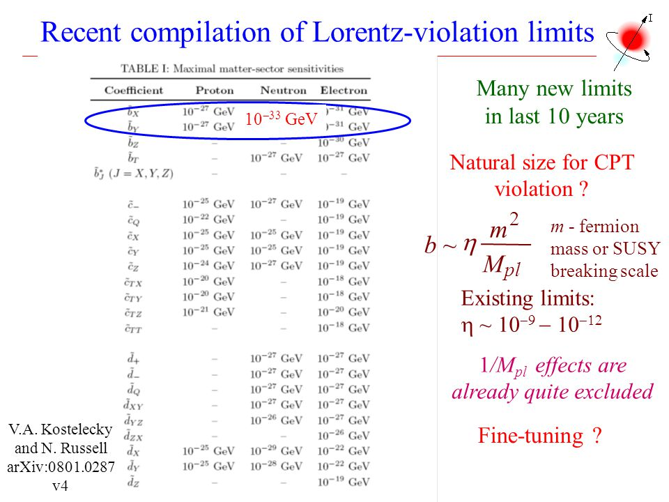 Recent compilation of Lorentz-violation limits