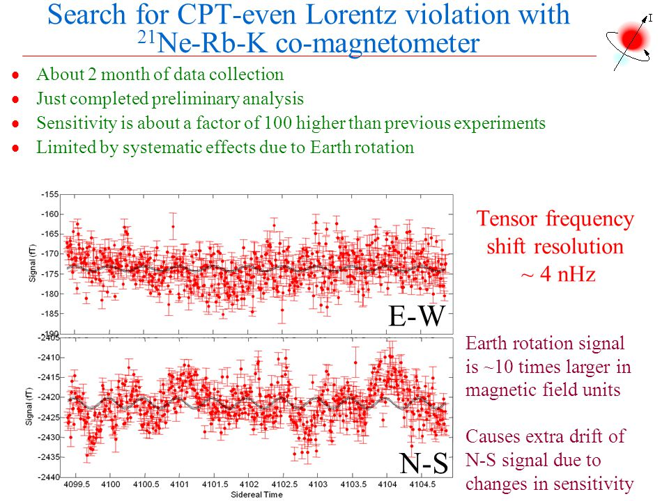 Search for CPT-even Lorentz violation with 21Ne-Rb-K co-magnetometer