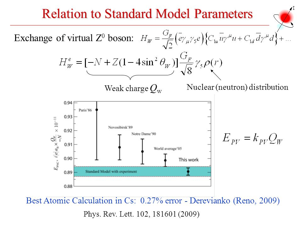 Relation to Standard Model Parameters