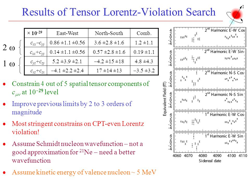 Results of Tensor Lorentz-Violation Search